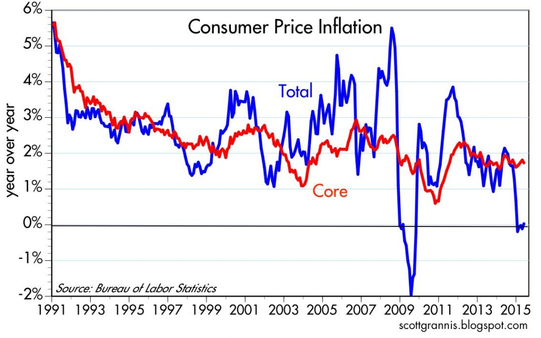 Is The CPI The Same As Inflation?